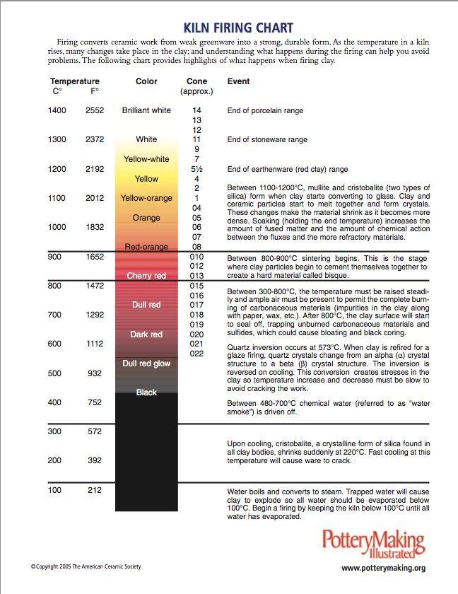 Cone Firing Temperature Chart Celcius Google Search