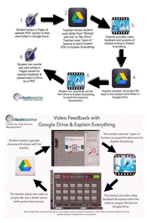 Google Drive Explain Everything The Dynamic Duo Ipad Learning Ipad Learning Google Education Google Drive