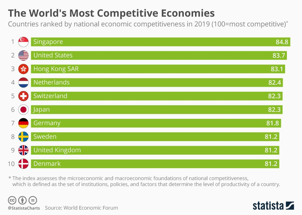 The World's Most Competitive Economies (With images