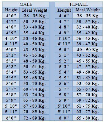 Ideal Height And Weight Chart For Men Women Http Pinoyathletics Info