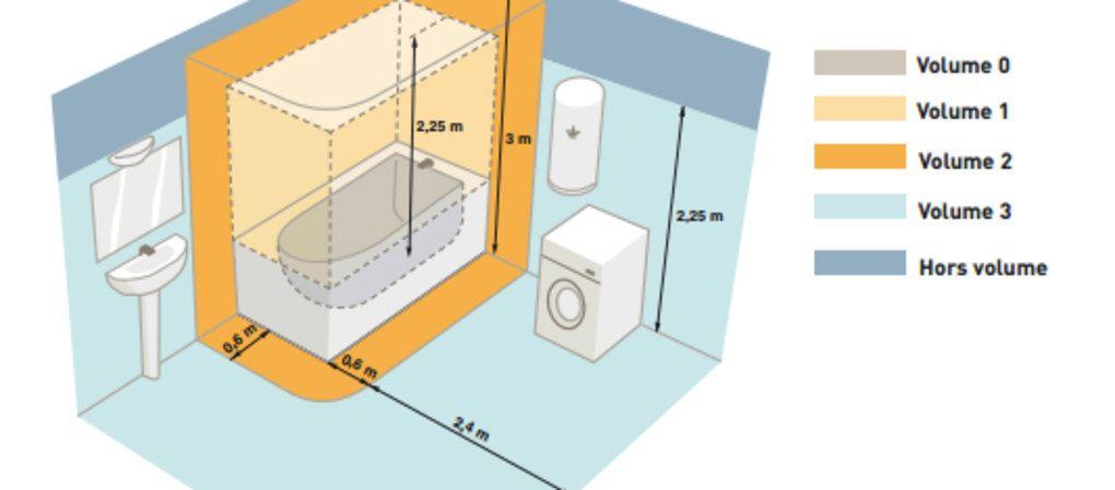 électriques dans la salle de bain - Plan Electrique Salle De Bain