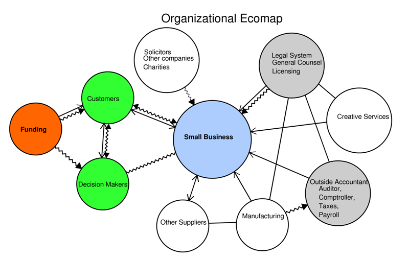 Organization Ecomap Social Visualizations Genograms And