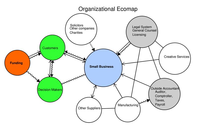 Organization Ecomap  Social Visualizations Genograms And Ecomaps