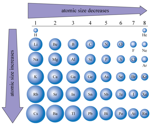 Atomic size chart chemistry physical science - Periodic table with radius size ...
