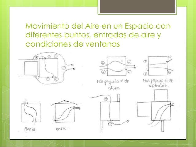 Movimiento del Aire en un Espacio con diferentes puntos, entradas de aire y condiciones de ventanas