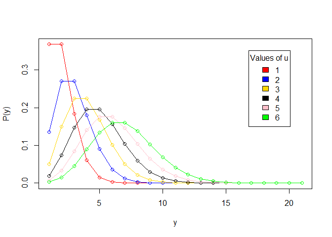 Learn To Use Poisson Regression In R Regression Data