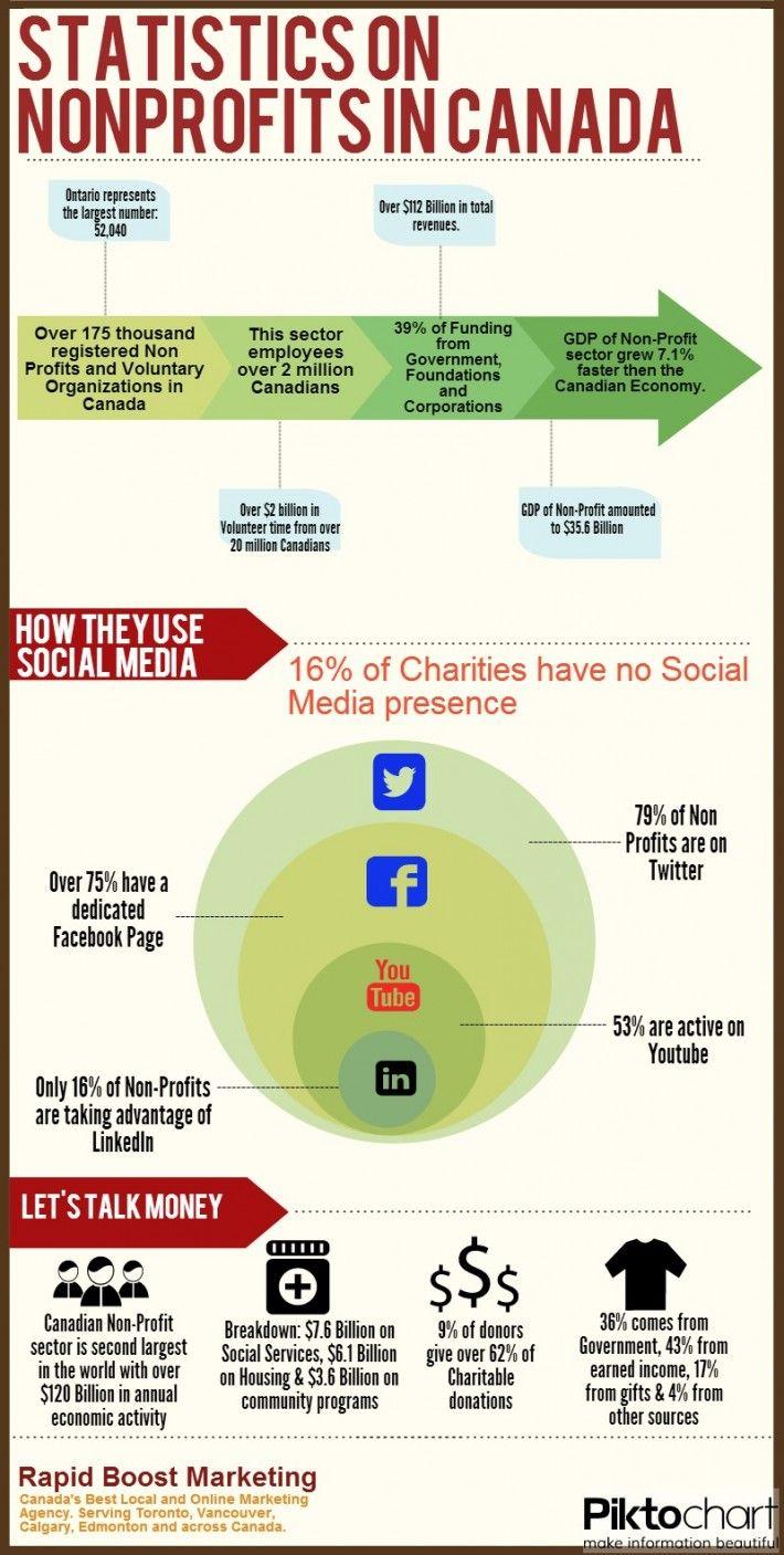 Nonprofits In Canada Infographic 2013 Digital Marketing Advertising Seo Social Media Website Design Online Marketing Online Website Design Non Profit Canada