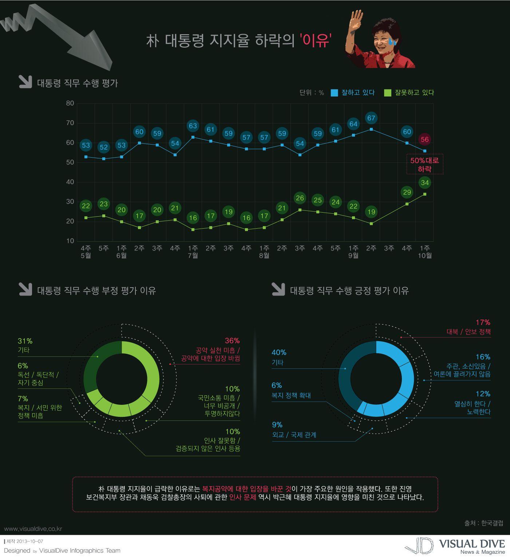 """[인포그래픽] 박근혜 대통령 지지율, 급격한 추락...그 이유는? #president / #Infographic"""" ⓒ 비주얼다이브 무단 복사·전재·재배포 금지"""