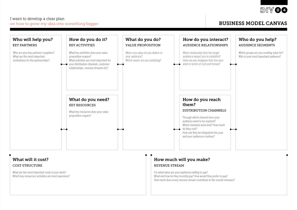 businessmodelcanvas_preview Business model canvas