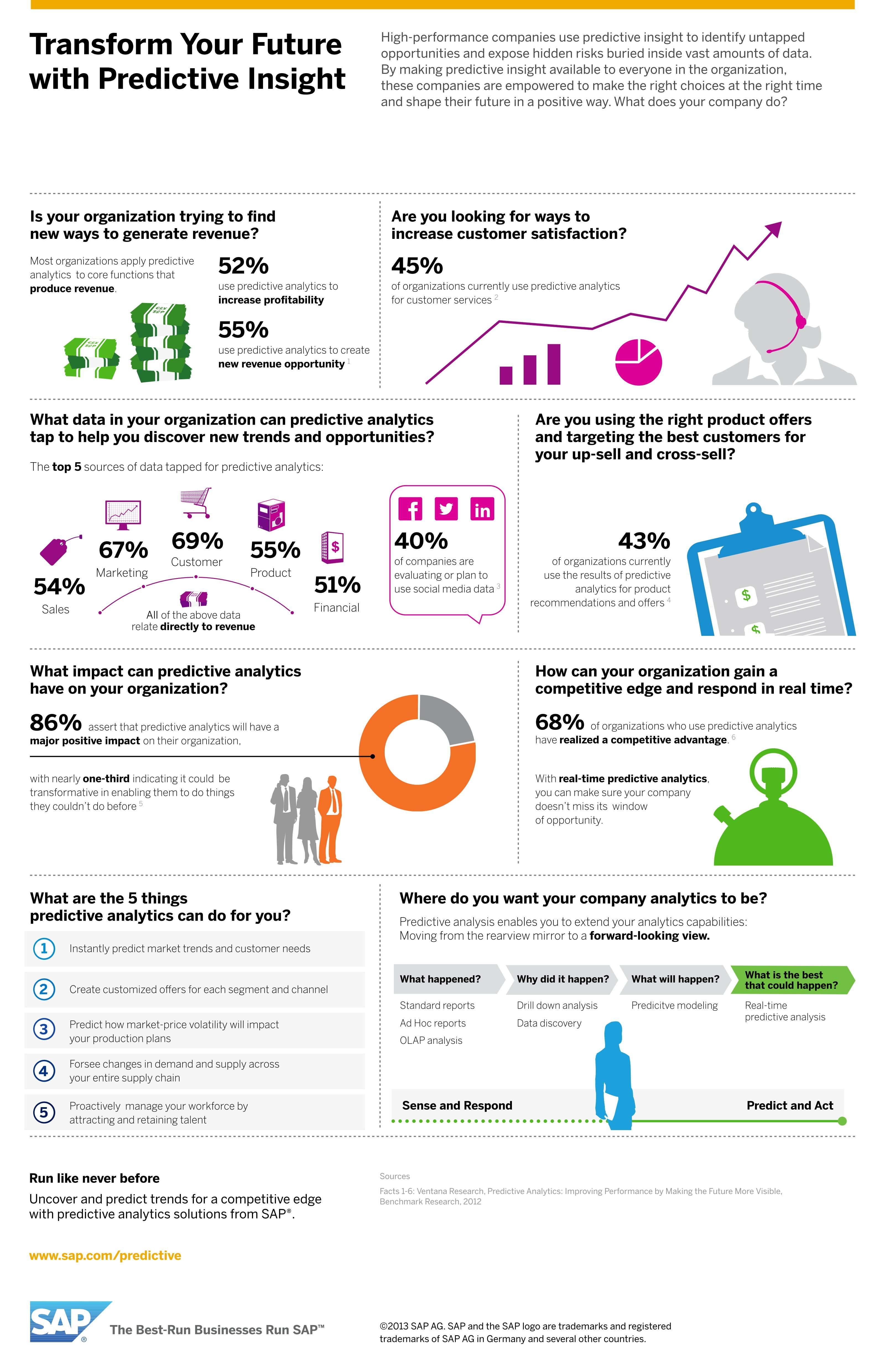 68% of organizations who use predictive analytics have realized a