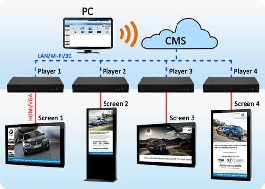 Allsee Technologies Launch Their New Cloud Network Digital Signage Media Player Digital Signage Digital Advertising Digital