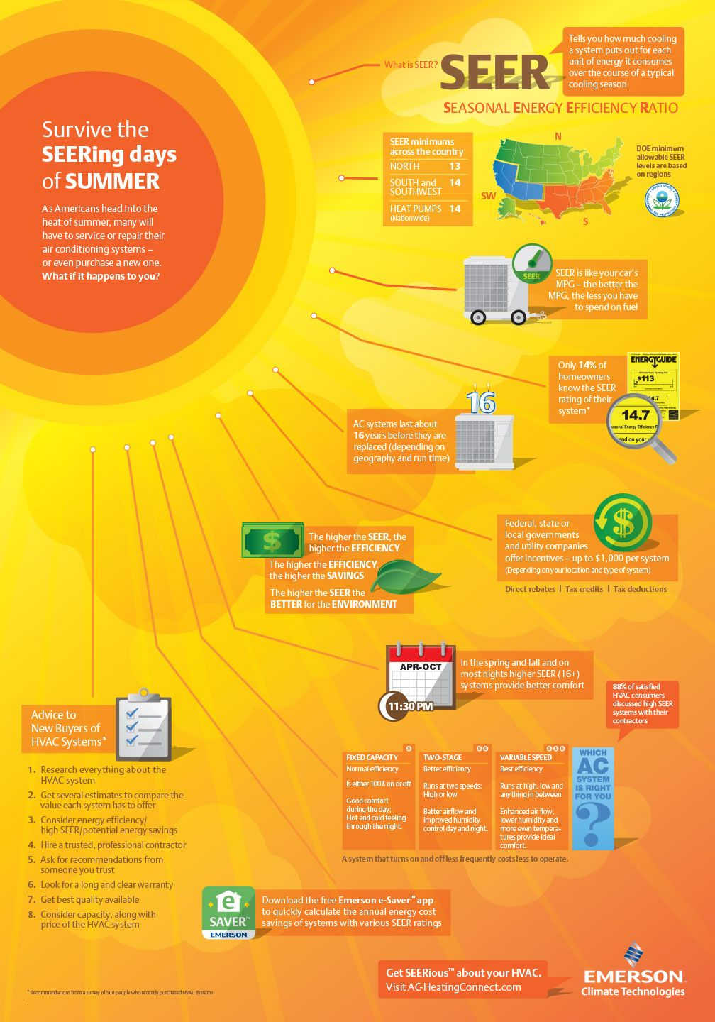 Survive the SEERing days of SUMMER Survival, Summer, Ac