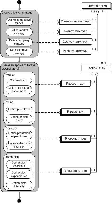 Bus strategy development graphic #Porter'sfourcorners #