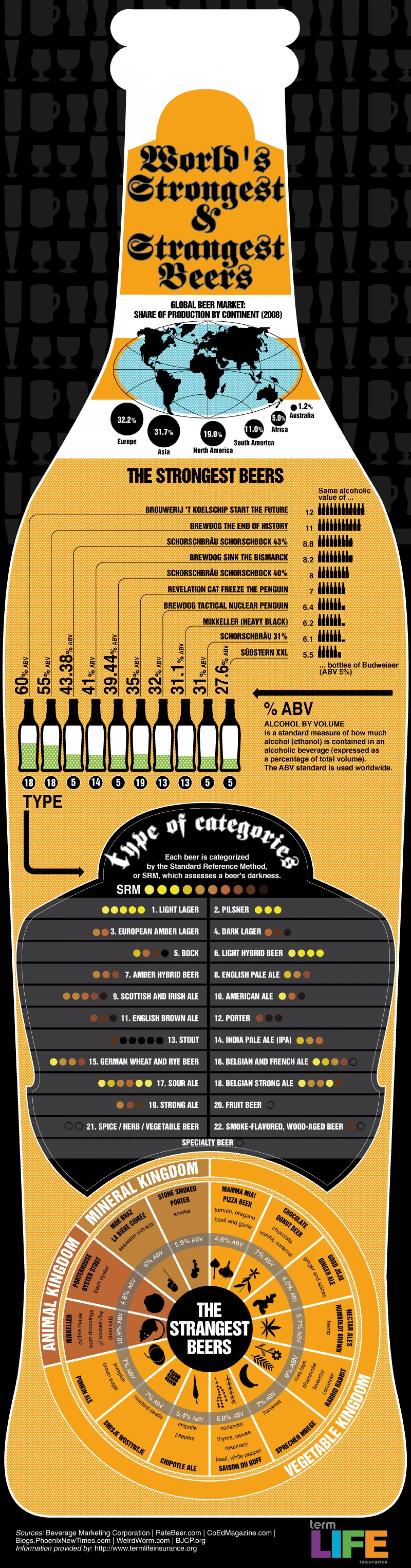 The Most Bizarre And Strongest Beers Ever Infographic