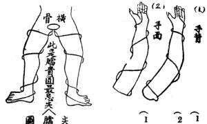 Silk Reeling (With images)   Tai chi, Chi kung, Qigong