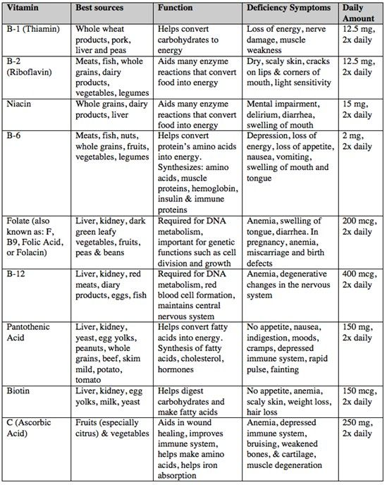 Detailed info on water soluble vitamins nursing life pinterest also vitamin deficiency symptoms chart ibovnathandedecker rh
