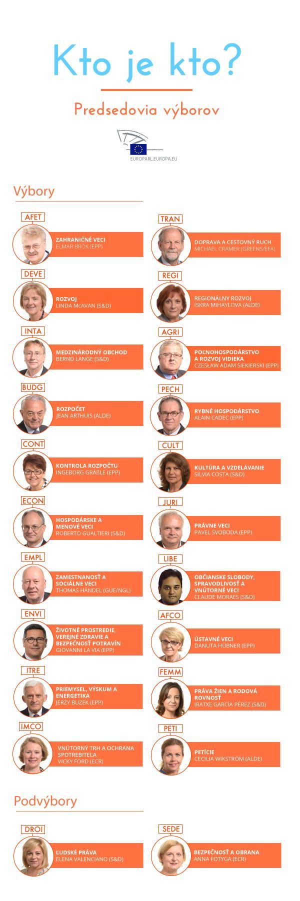 Kto je kto: Predsedovia parlamentných výborov