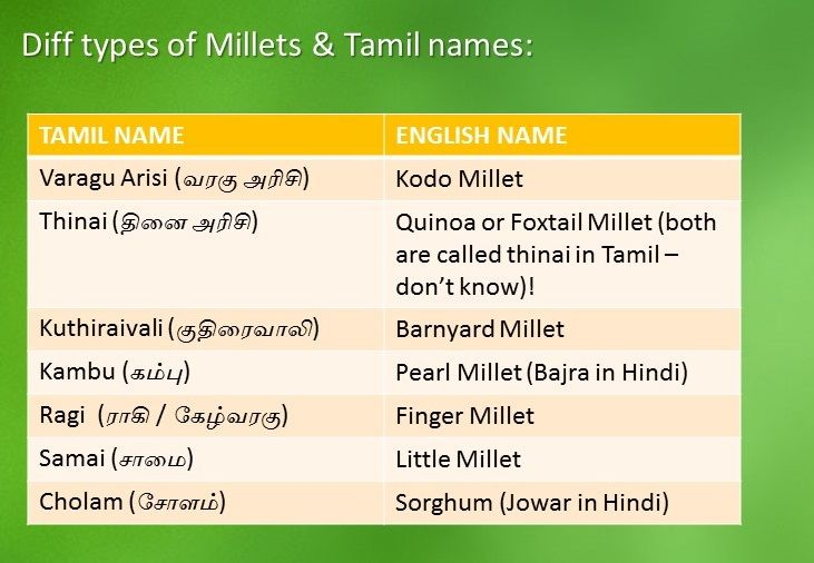Lots Of Friends Are Asking The English Tamil Names For Millet This Is For You Keep It For Your Reference Variety Food Indian Names Baby Food Recipes