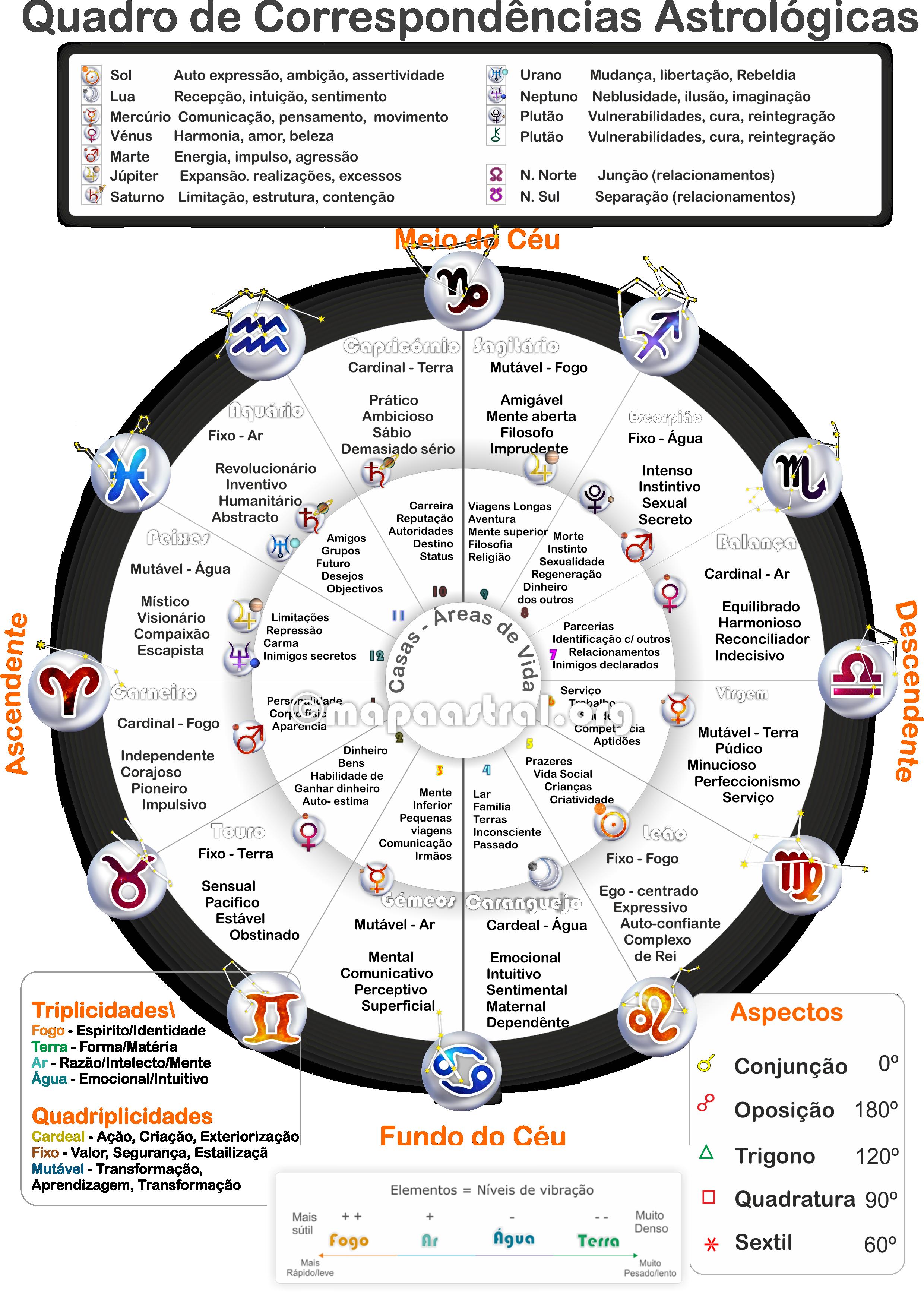 Astrologia, signos, mapa astrológico, zodiaco                                                                                                                                                                                 Mais