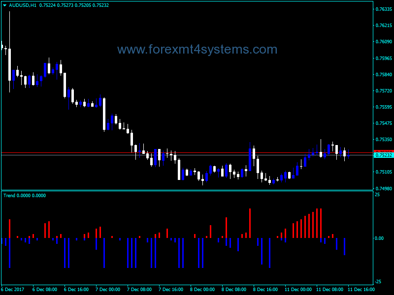 Forex Trend Alteration Indicator Forex Business Software Trending