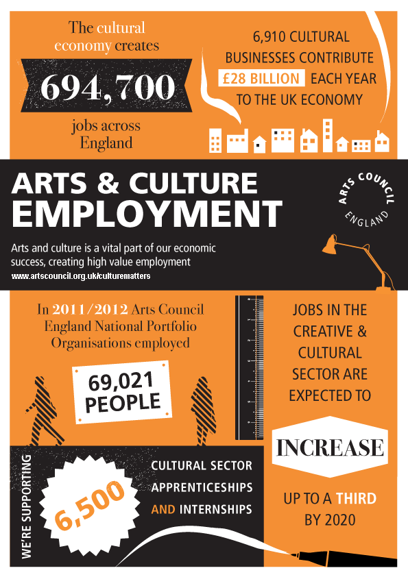 Employment Infographic Arts Council Art Careers Art