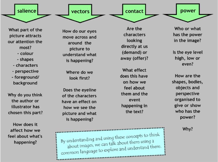 how to teach visual literacy