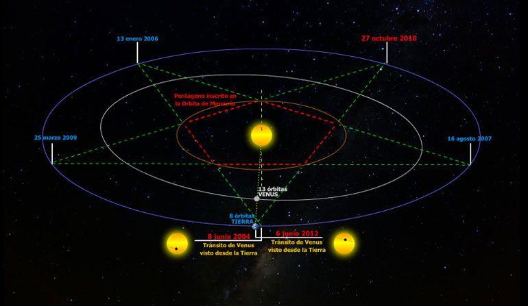 Órbita \'perfecta\' de Mercurio inscribe a un pentágono formado por la ...