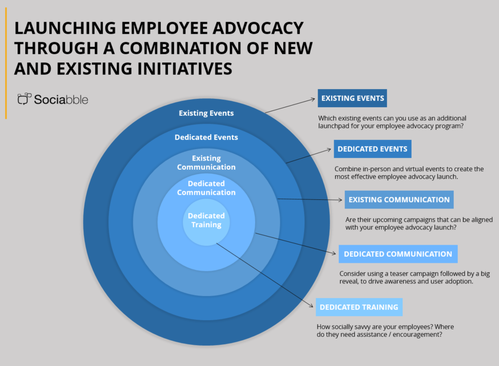 Sociabble  Deployment Strategy Ideas For An Employee Advocacy