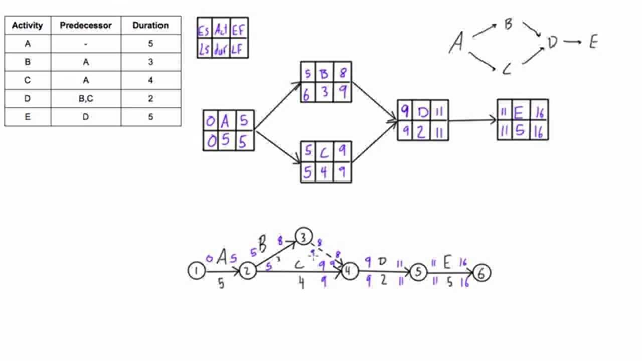 22 Good Sample Of Network Diagram Definition Ideas Bookingritzcarlton Info Diagram Project Management What Is Network