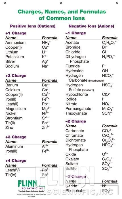 The ion names formulas and charges chart for chemistry classrooms comprehensively lists of cations anions allowing students to also high school formula sheet reference rh pinterest