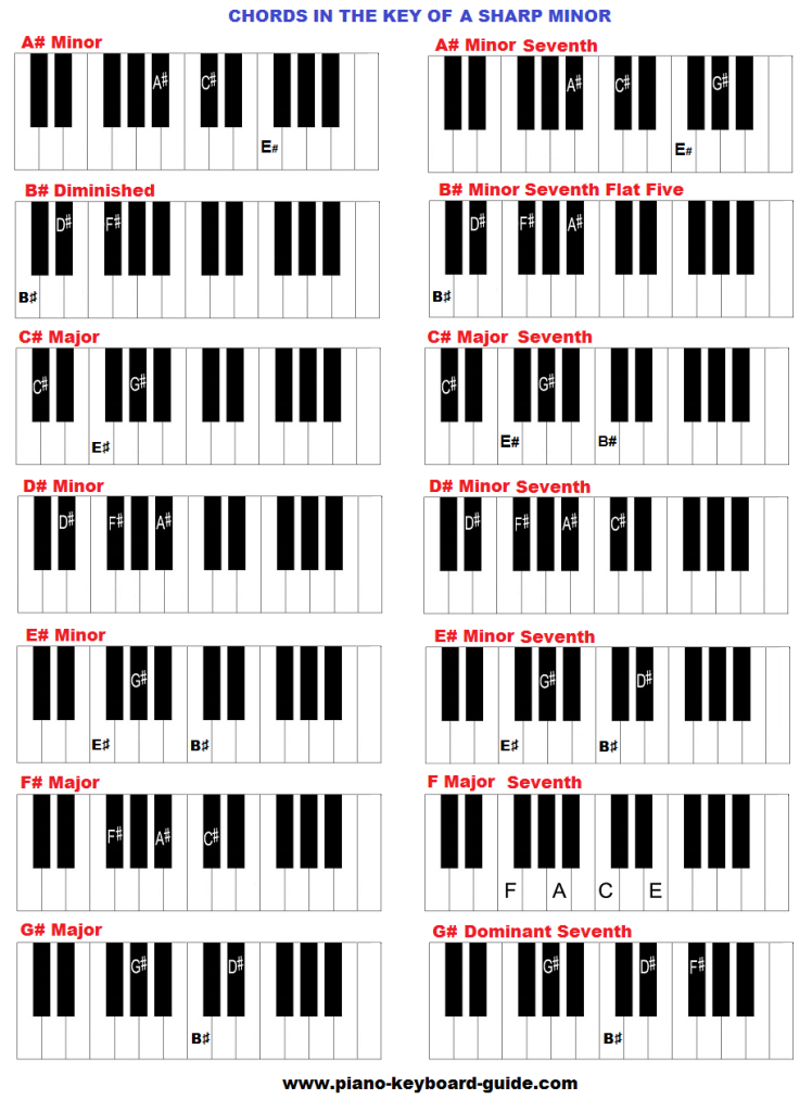 Piano Chords In The Key Of A Sharp Minor Music Pinterest