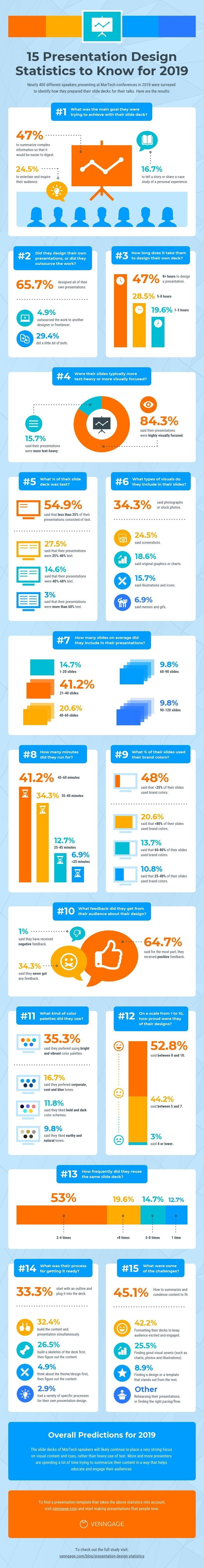 15 Presentation Design Statistics To Know For 2019 Infographic Presentation Design Infographic Marketing Infographic