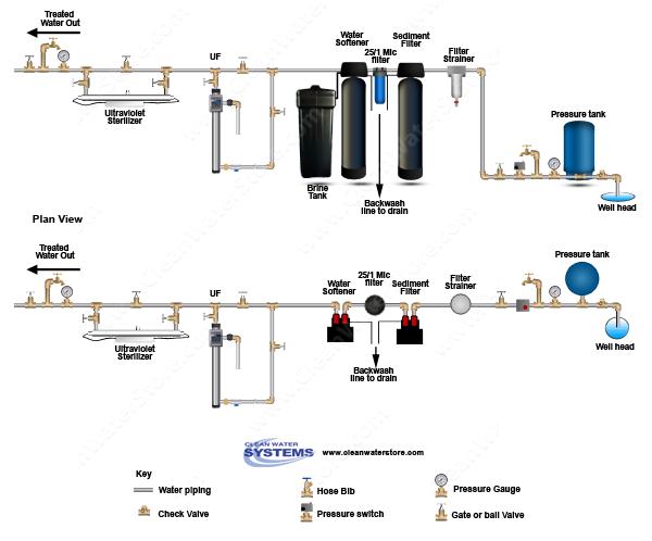 Filter Strainer Sediment Backwash Bb10 25 1 Softener Uf Uv Water Purification System Water Treatment System Water Softener System