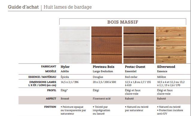 8 lames de bardage en bois massif et imitation bois
