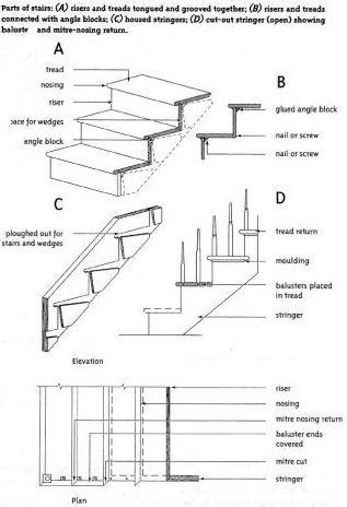 Stair Parts Names #stairs Pinned by www.modlar.com