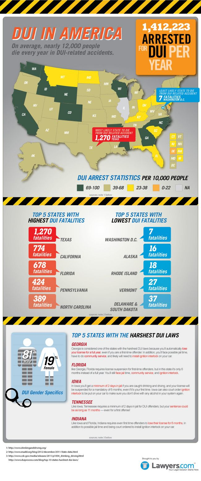 DUI in America: 1.4 million DUI arrests per year. nearly 12.000 killed | Infographic. Alcohol facts. Fun facts
