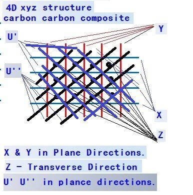 4d Xyz Structure Carbon Carbon Composite Carbon Composition Composite Material