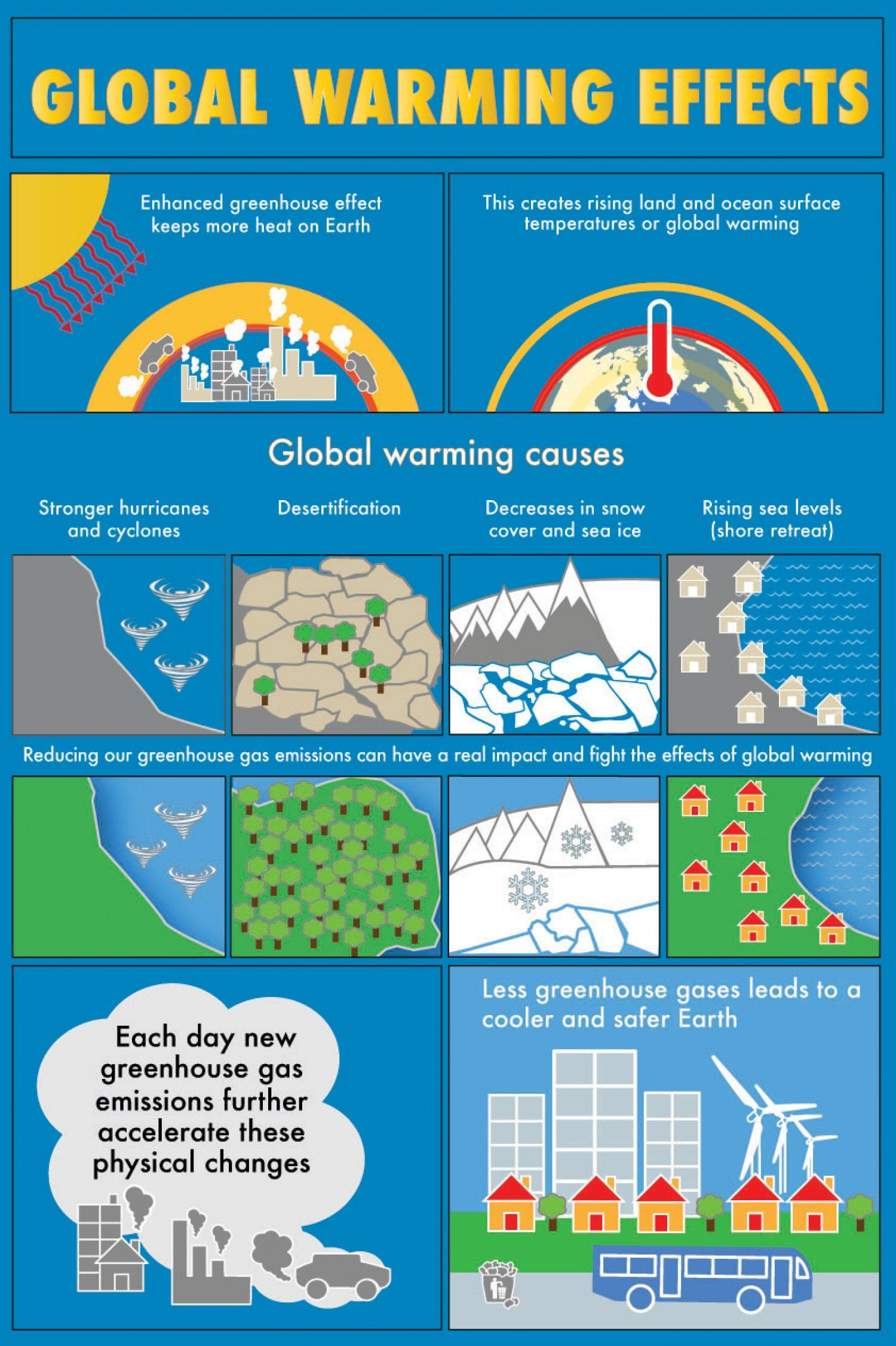 global warming causes and effects infographic education global warming causes and effects infographic effects infographicinfographic kidsenvironmental