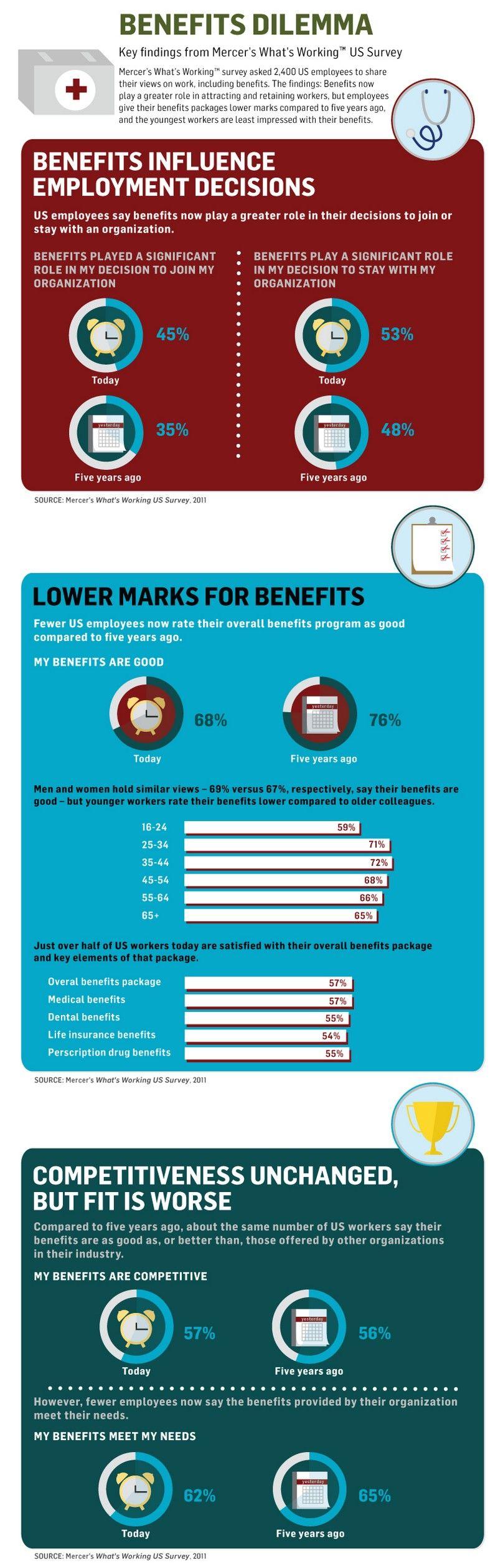 Benefits dilemma benefit program