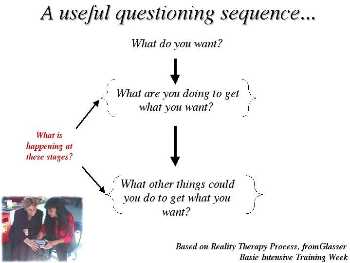 Reality Therapy Reality Therapist Are Concerned With