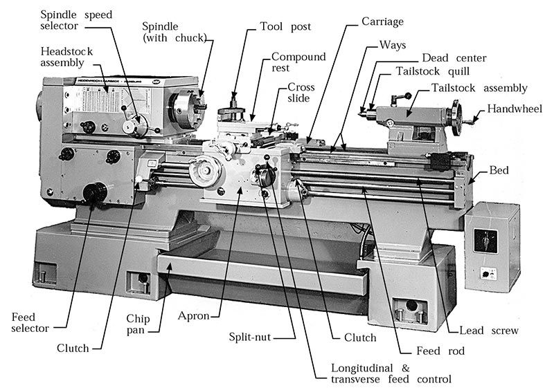 different parts of lathe includes headstock split nut carriage rh pinterest com