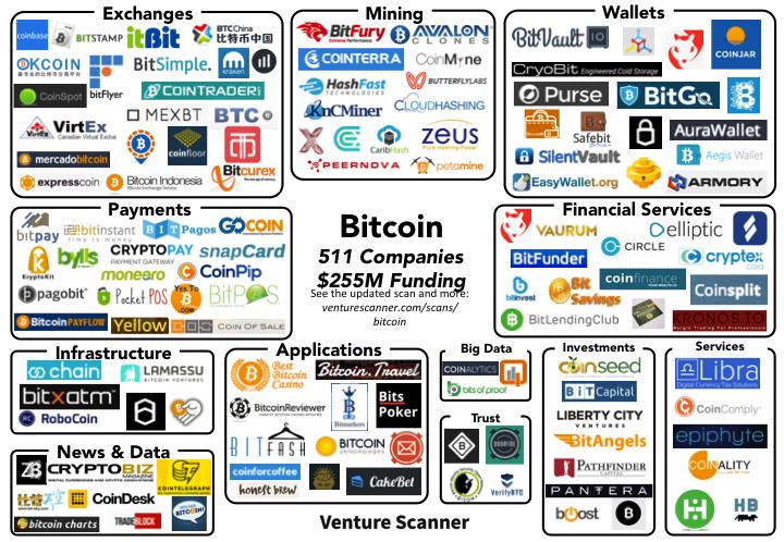 bitcoin blockchain startup mappa mercato