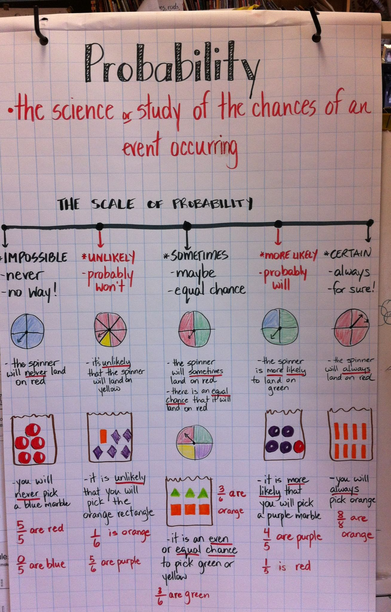 Probability The Scale Of Probability Illustrated With