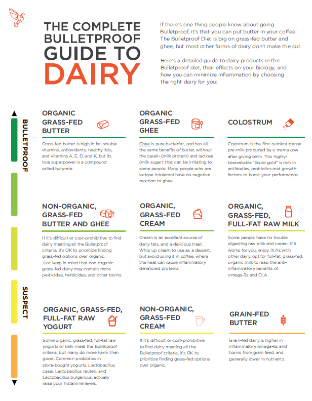 The Ultimate Bulletproof Diet Roadmap To Dairy Products Diet And