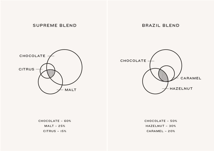 Venn Diagram Designed By Marx Design For Independent Coffee Roaster