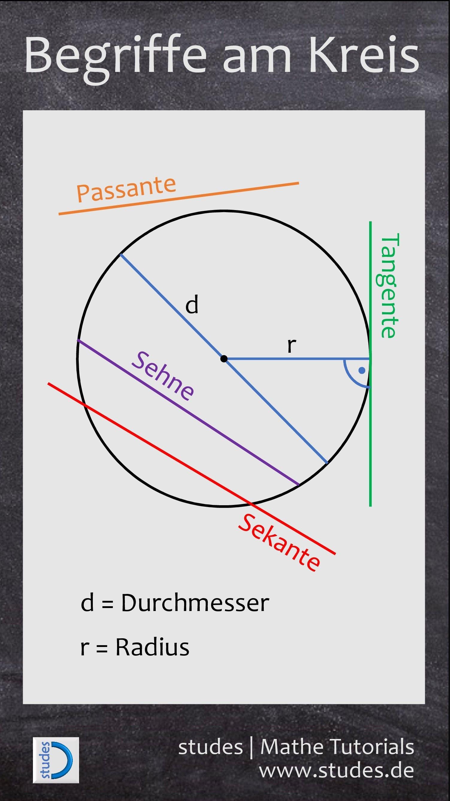 Begriffe am Kreis | Wissenswertes | Pinterest | Kreise, Mathe und ...
