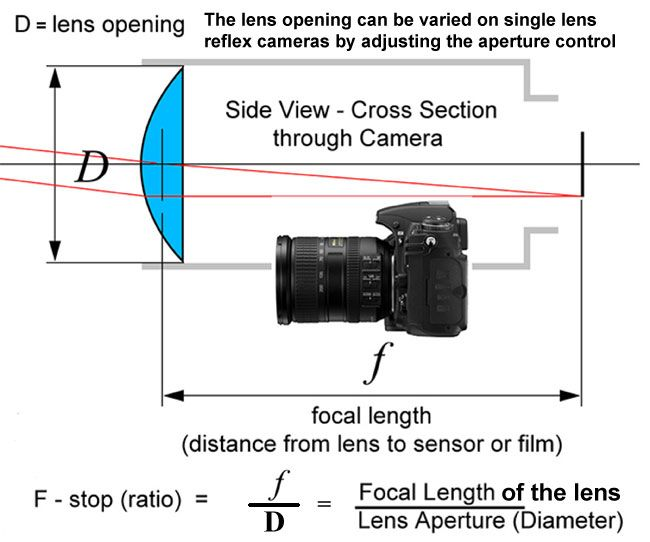 Diagram Showing Formula For F Stop By Robert Berdan Phototips
