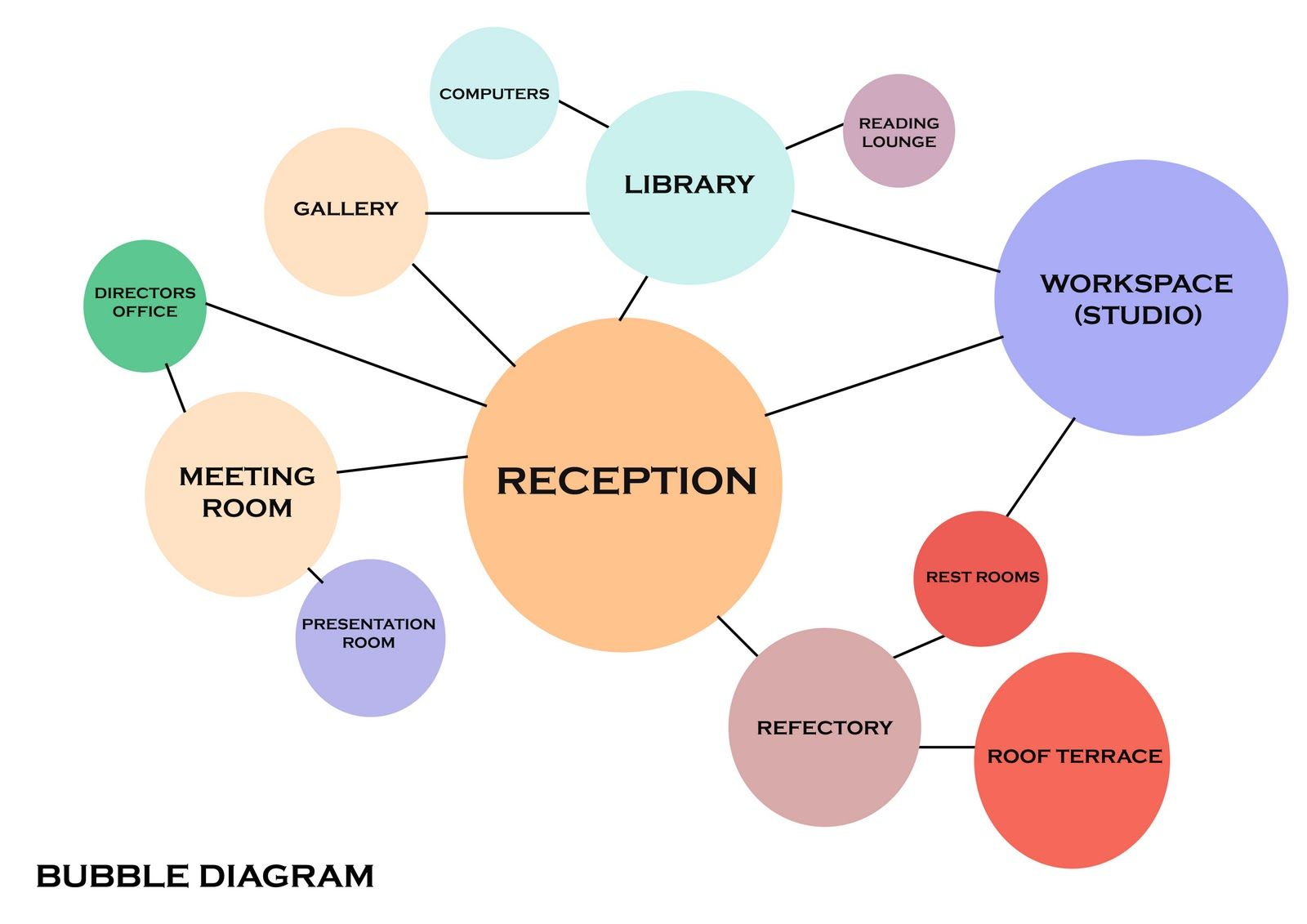 small resolution of bubble diagram architecture diagram design library design bubbles building construction buildings civil engineering vw beetles