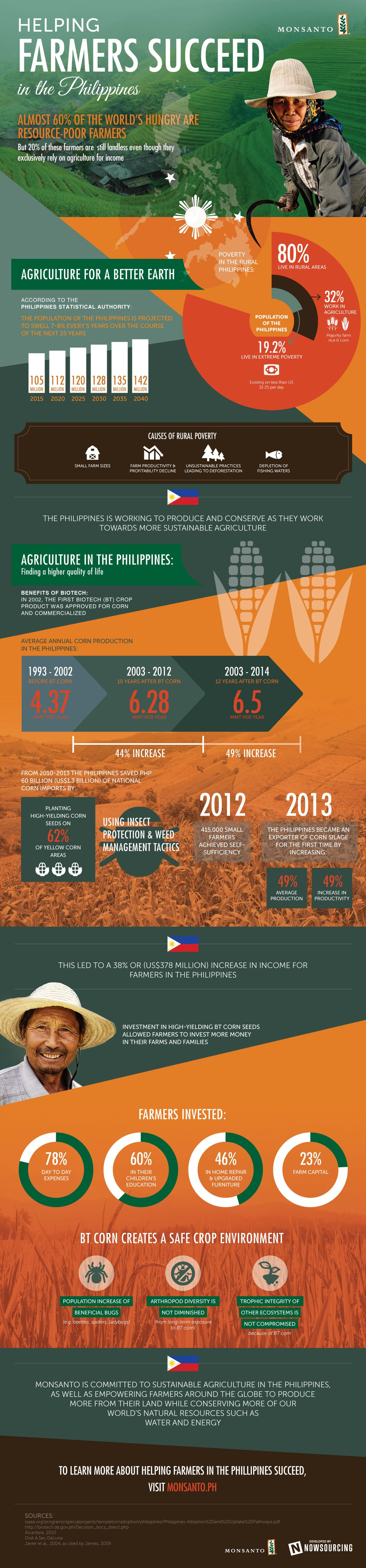 Helping Farmers Succeed in the Philippines #Infographic