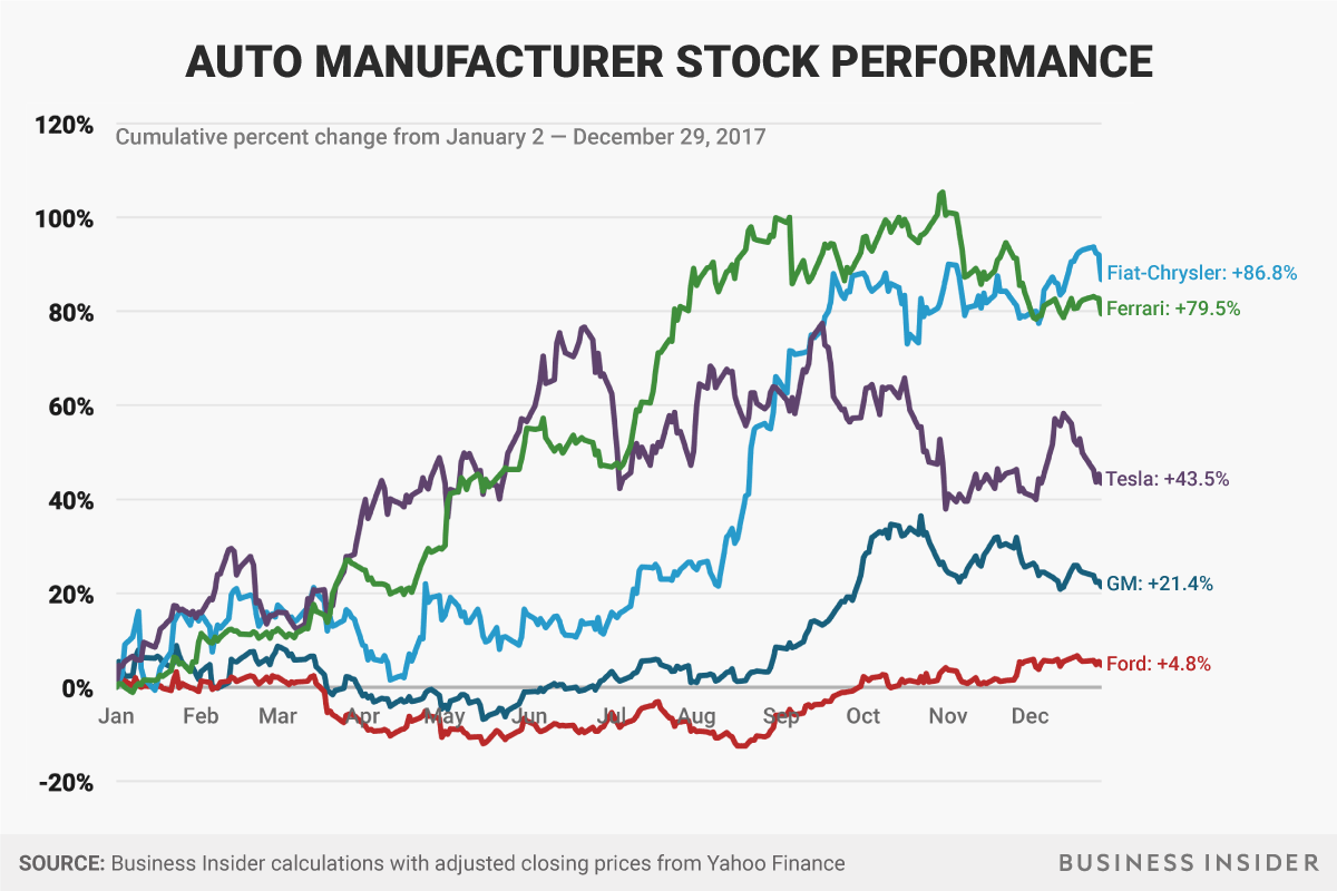 Automakers Q1 Earnings Previews Business Insider Business Finance Best Investments